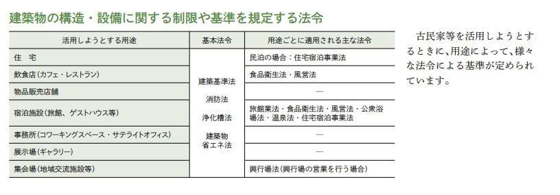 建築物の構造・設備に関する制限や基準を規定する法令