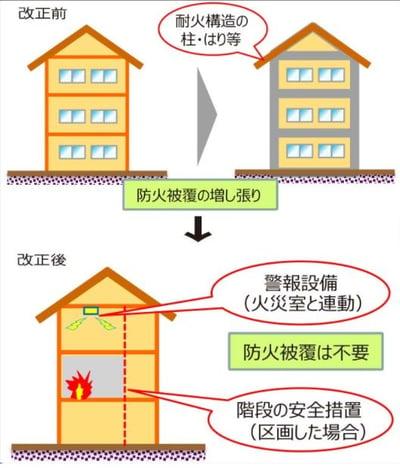 改正建築基準法