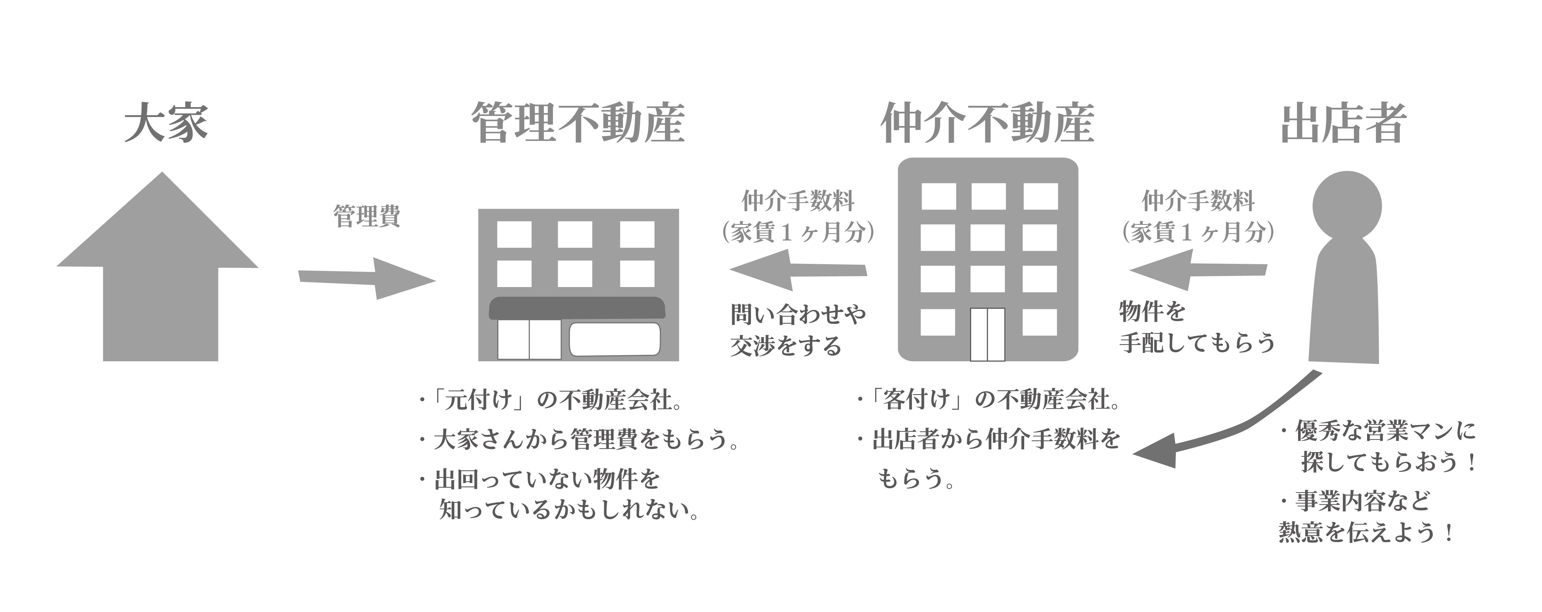 管理不動産と仲介不動産の図-01